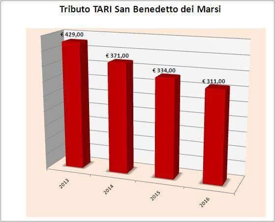 """San Benedetto dei Marsi: """"Ridotte le tasse dal 2013 ad oggi"""""""