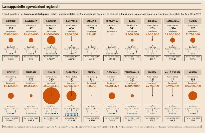 Agevolazioni regionali per le Startup, nella classifica de Il Sole 24 Ore l'Abruzzo è al decimo posto