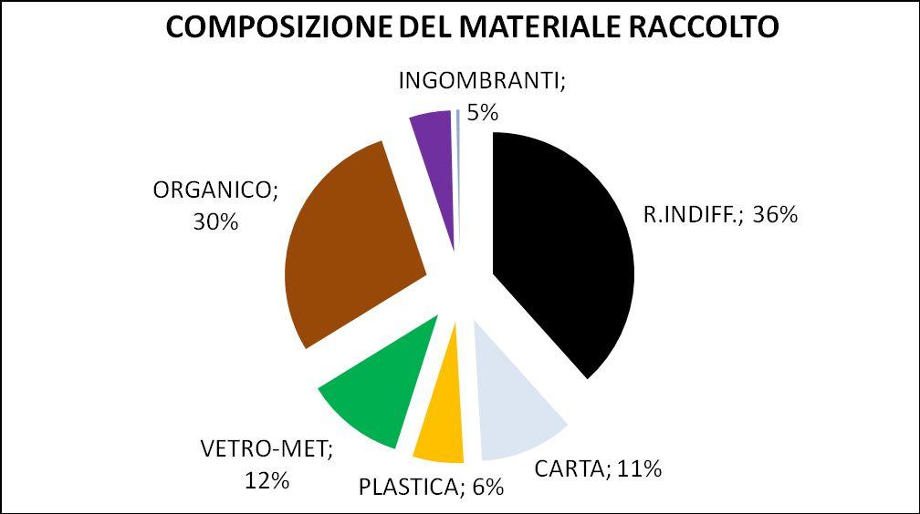 Marsica: Lecce nei Marsi primatista nel riciclo dei rifiuti