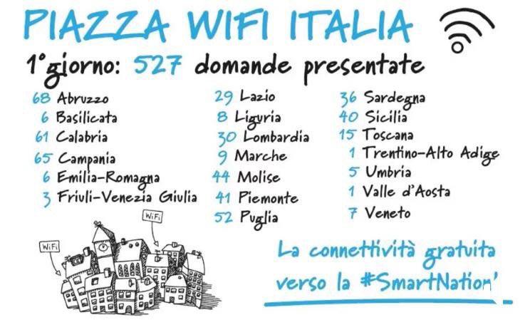 Progetto Piazza Wifi Italia, boom di richieste dai comuni abruzzesi
