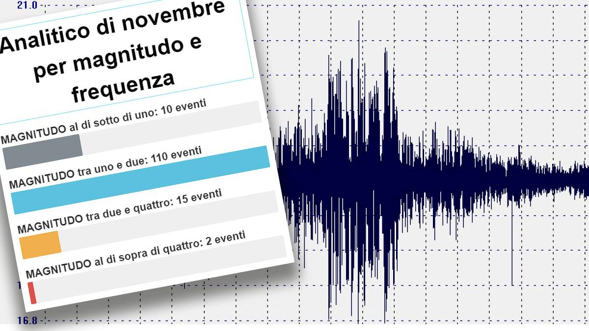Terremoto di Balsorano, ecco il rapporto analitico della frequenza sismica della faglia