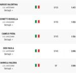 Gli atleti marsicani di corsa alla 7^ Napoli Half Marathon