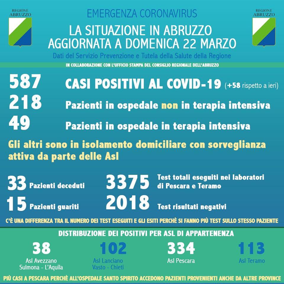 Situazione Coronavirus in Abruzzo al 22 marzo