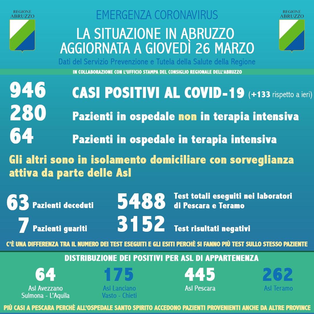 Dati contagio coronavirus al 26 marzo, più 133 nuovi contagi