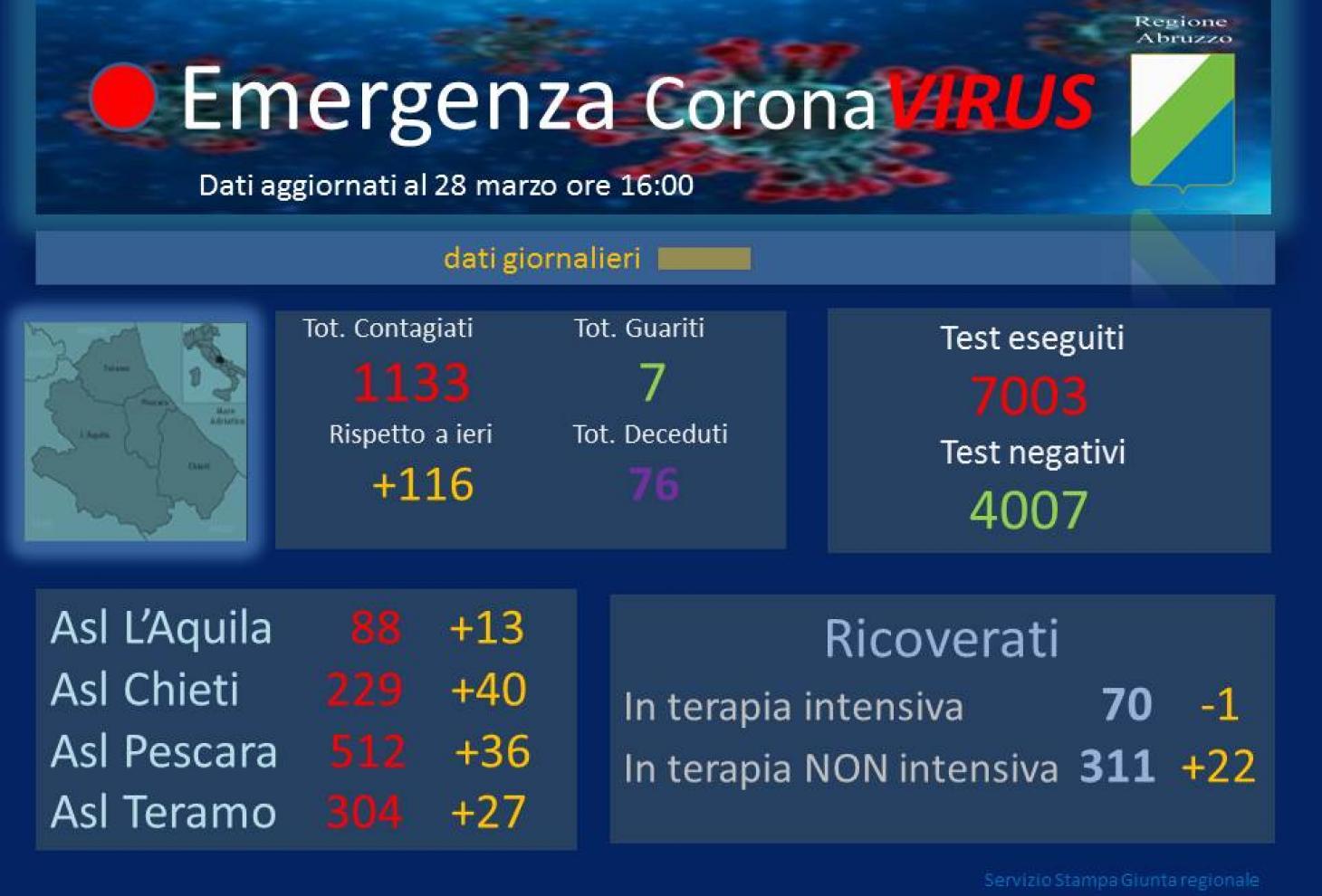 Coronavirus in Abruzzo, 116 nuovi casi rispetto a ieri, 13 fanno riferimento alla Asl Avezzano-Sulmona-L'Aquila