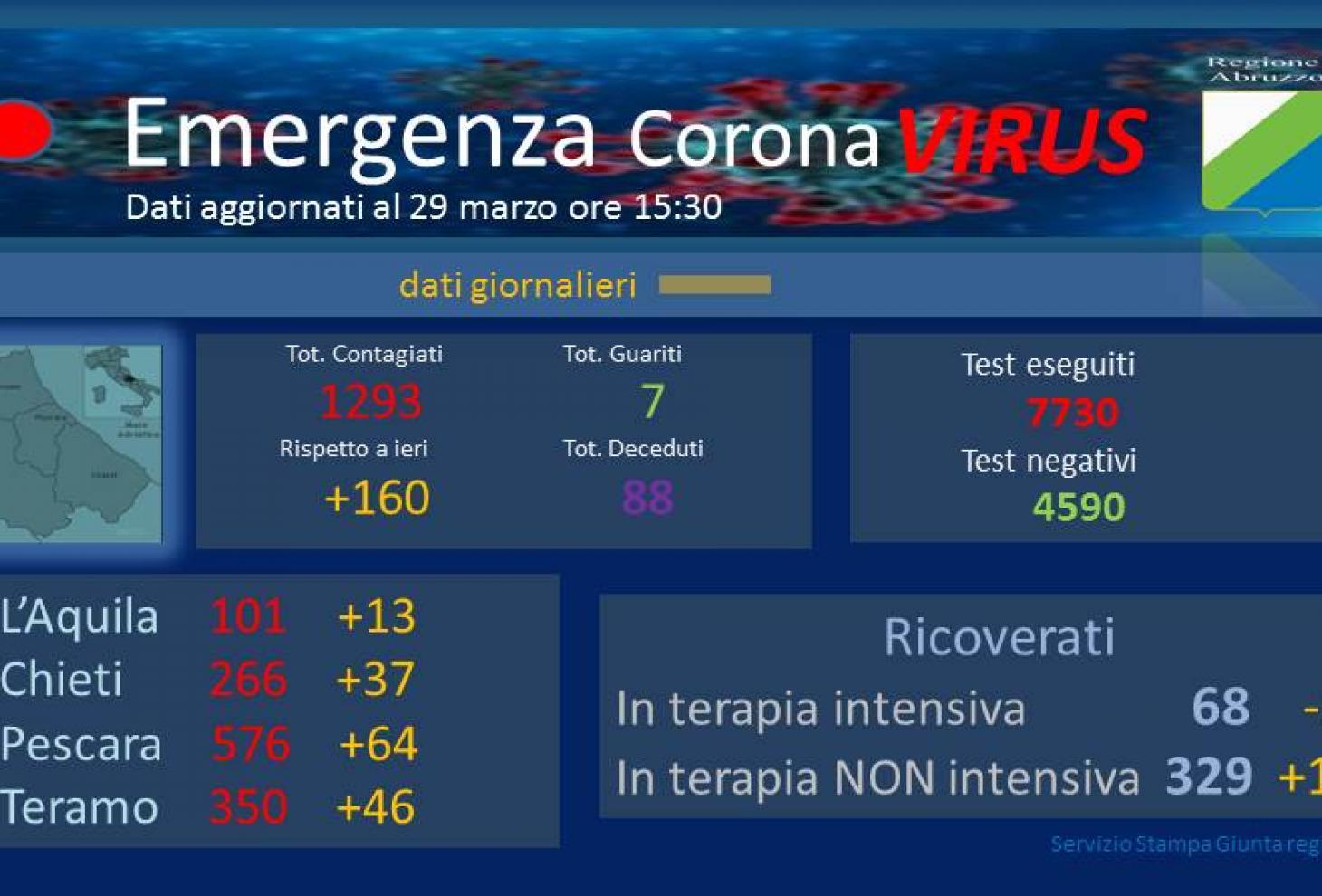Coronavirus in Abruzzo, 160 nuovi contagiati, un' altra donna muore nella Marsica