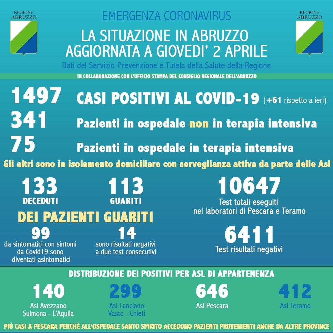 Coronavirus in Abruzzo, dati aggiornati al 2 aprile, 113 guariti e positivi a 1497