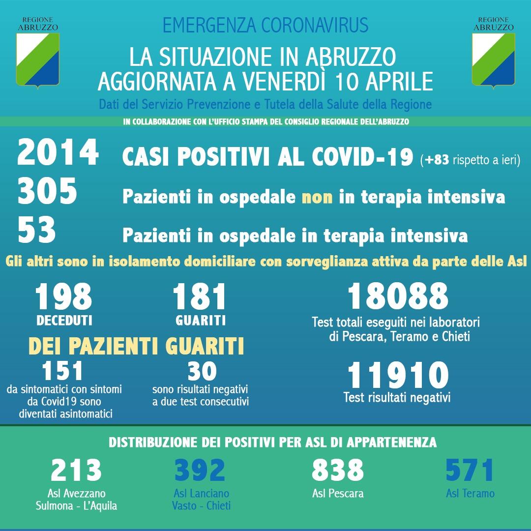 Coronavirus in Abruzzo: casi positivi a 2014, rispetto a ieri si registra un aumento di 83 casi