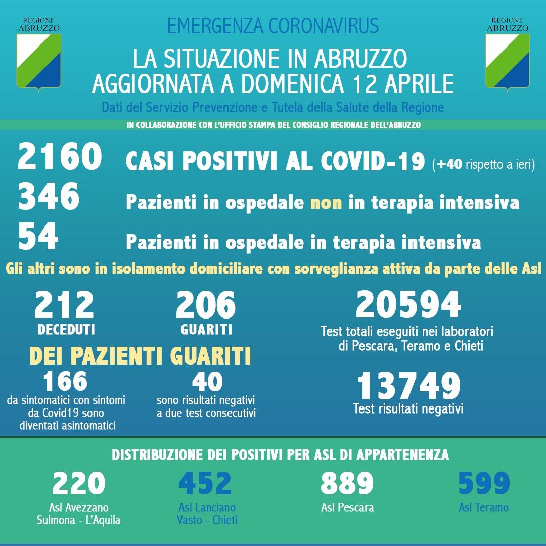 Coronavirus in Abruzzo, casi positivi a 2160, un aumento di 40 casi rispetto a ieri