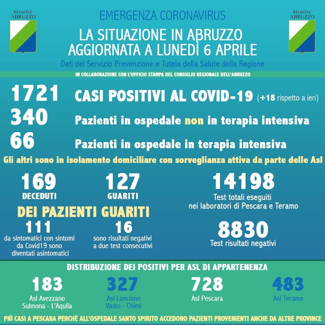 Coronavirus in Abruzzo, positivi a 1721, rispetto a ieri si registra un aumento di 18 nuovi casi