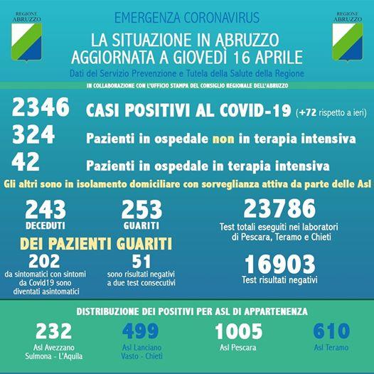Coronavirus in Abruzzo, casi positivi a 2346, si registra un aumento di 72