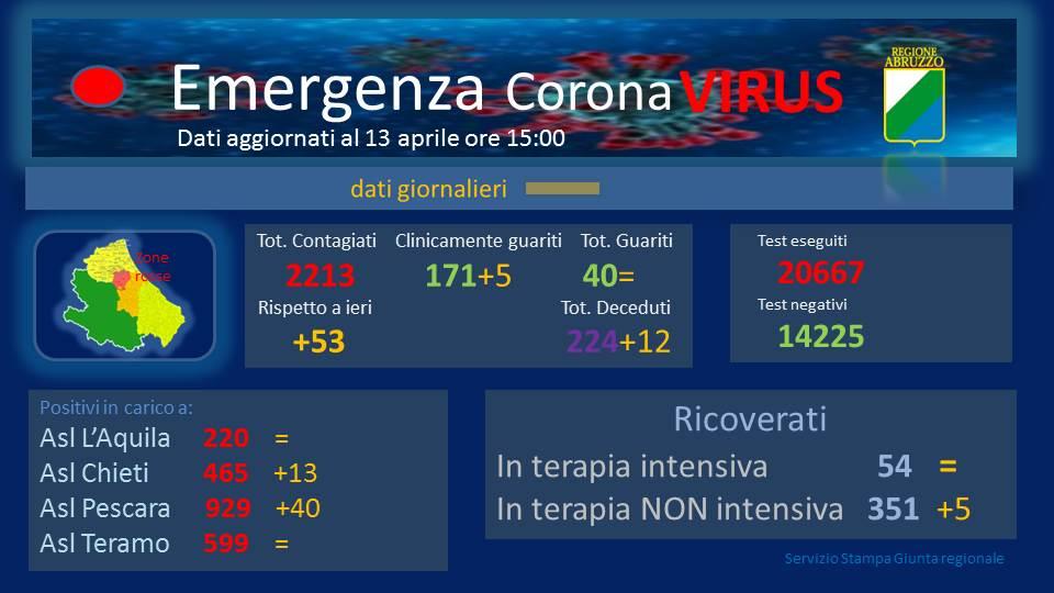 Coronavirus in Abruzzo, dati aggiornati al 13 aprile. Positivi a 2213, +53
