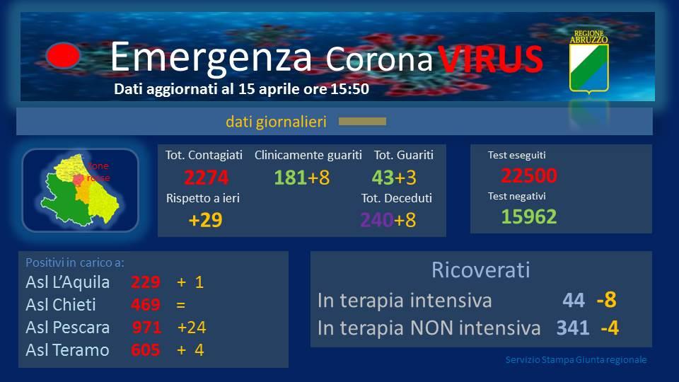 Coronavirus in Abruzzo, casi positivi a 2274, si registra un aumento di 29 casi