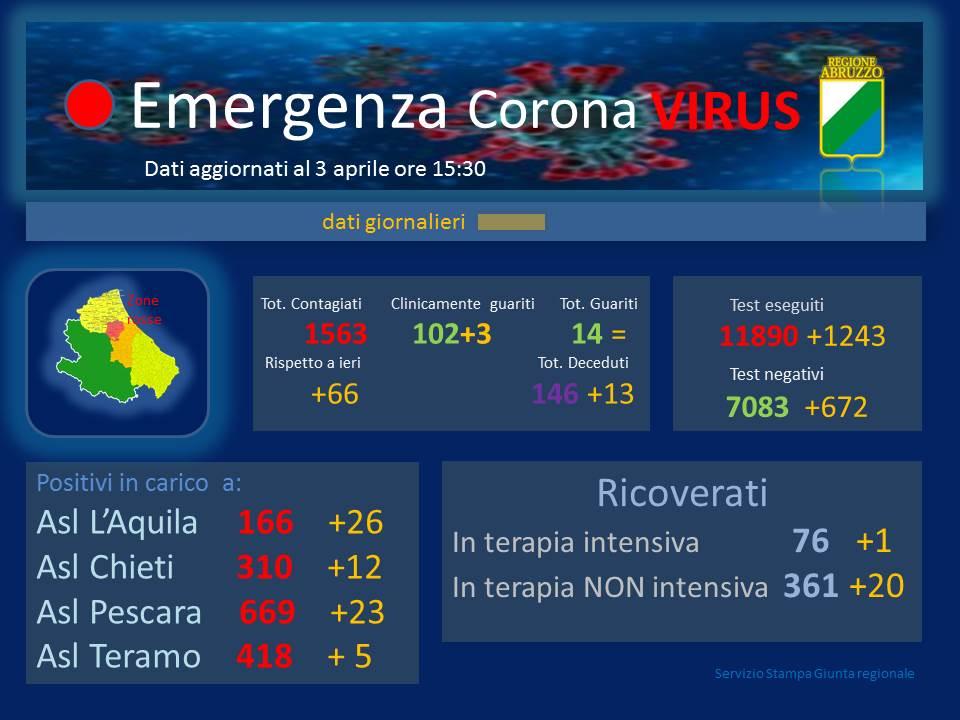 Coronavirus in Abruzzo, positivi a 1563, rispetto a ieri si registra un aumento di 66 nuovi casi