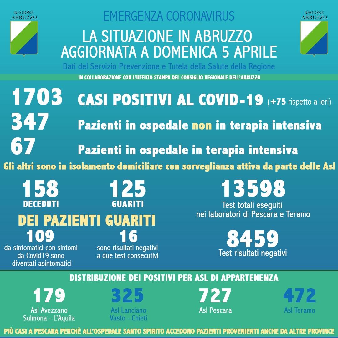 Coronavirus in Abruzzo, positivi a 1703. Rispetto a ieri si registra un aumento di 75 nuovi casi