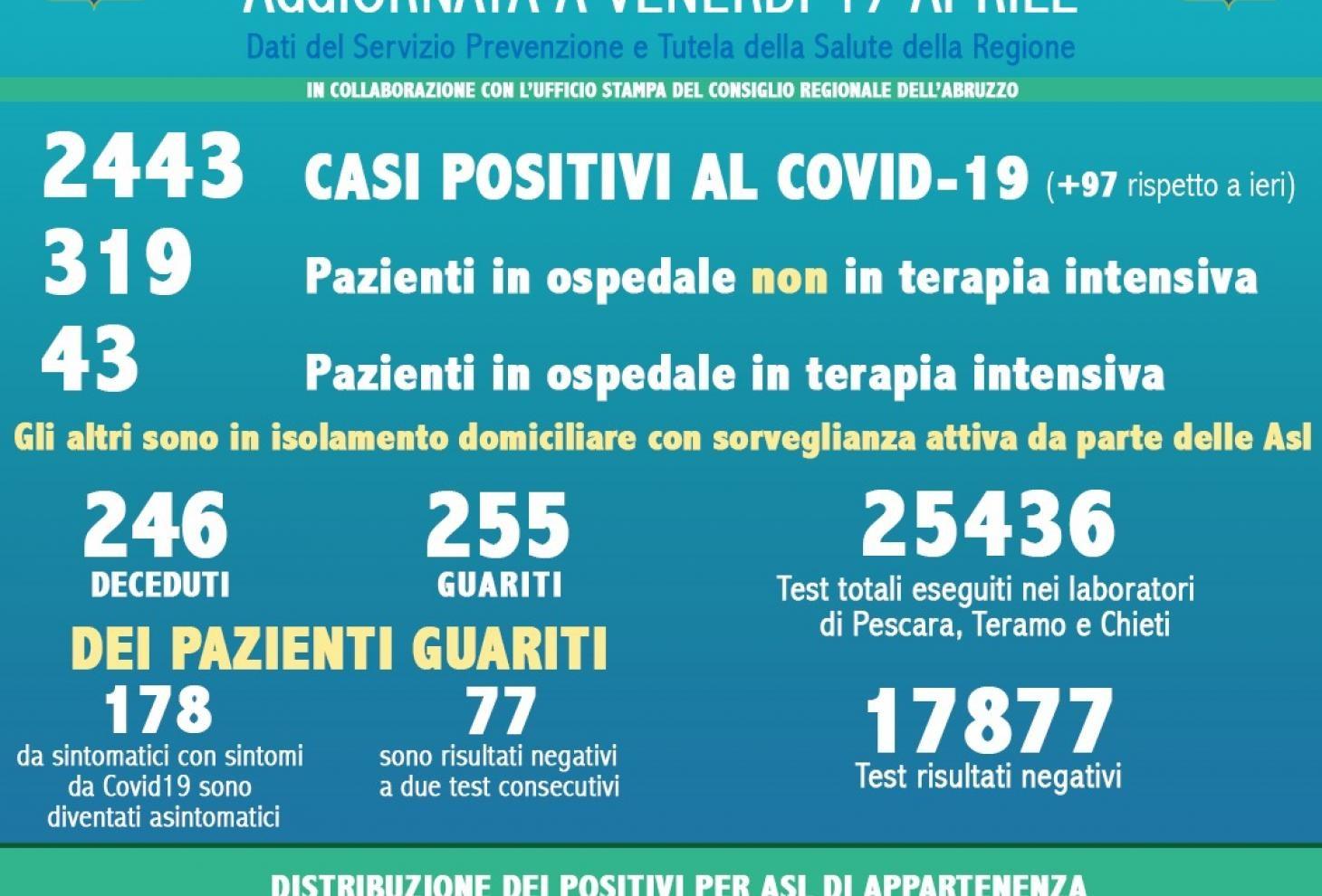 Coronavirus in Abruzzo, casi positivi a 2443, si registra un aumento di 97 casi