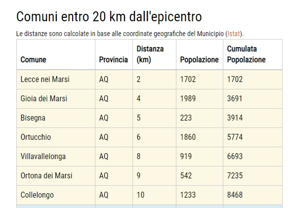 Lieve scossa di terremoto nella Marsica con epicentro Lecce nei Marsi