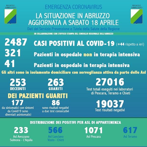 Coronavirus: Abruzzo, casi positivi a 2487, si registra un aumento di 44 casi