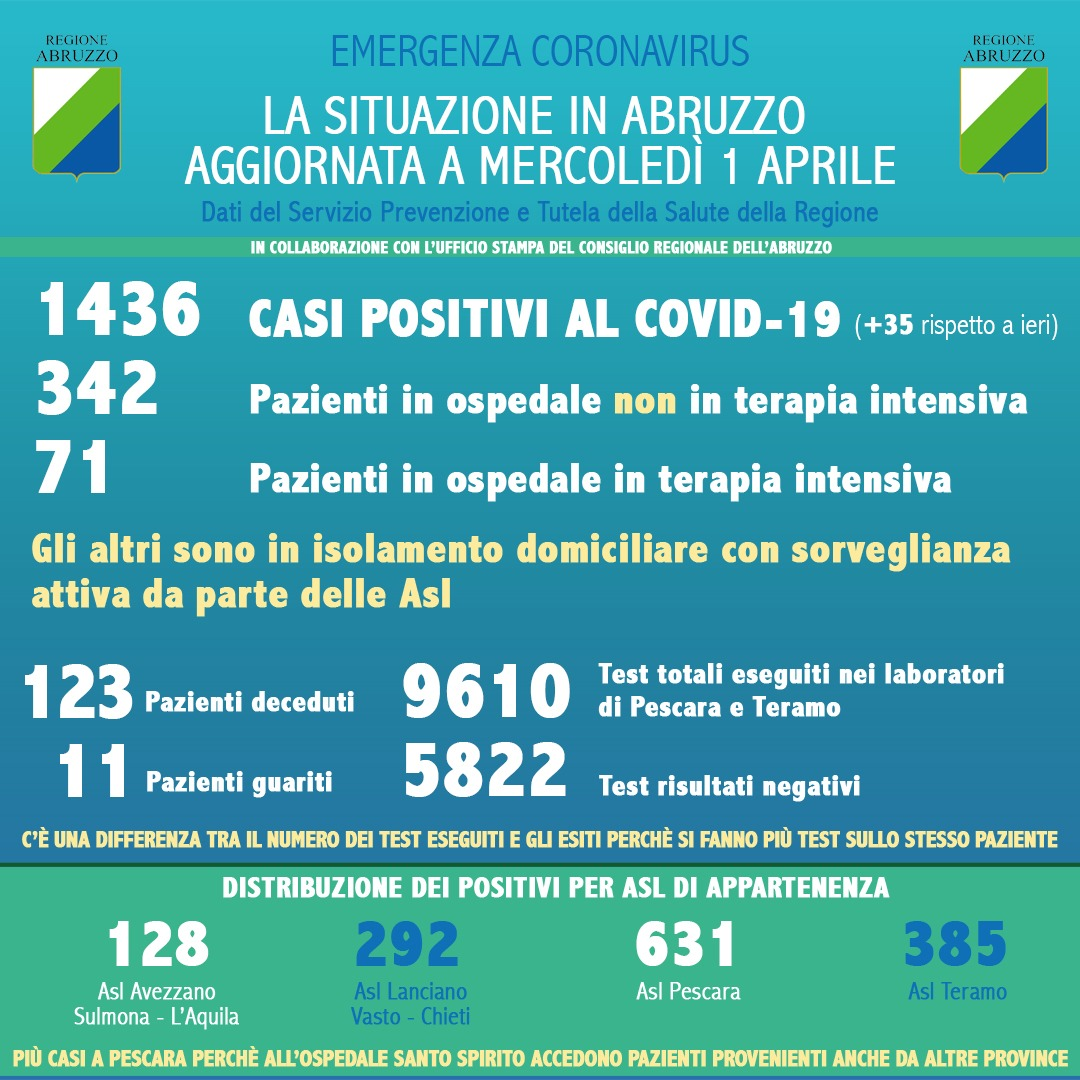 Coronavirus in Abruzzo, aggiornamento al 1 aprile: si registra un aumento di 35 nuovi casi