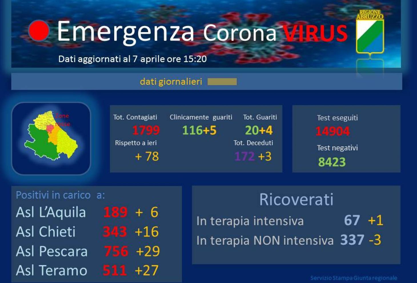 Coronavirus: Abruzzo, dati aggiornati al 7 aprile. Positivi a 1799, più che raddoppiata la percentuale di positivi sui tamponi fatti