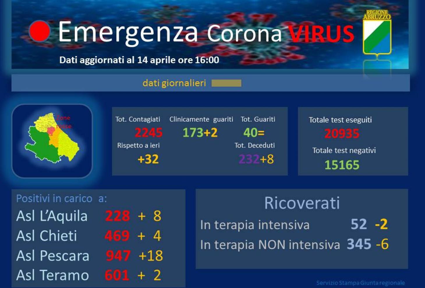 Coronavirus: Abruzzo, casi positivi a 2245, si registra un aumento di 32