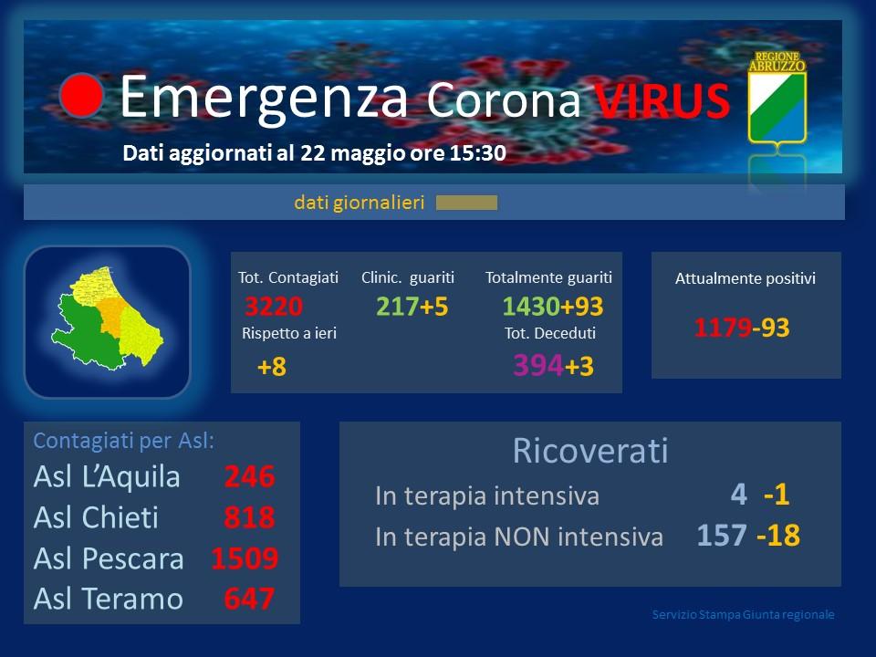 Coronavirus in Abruzzo, positivi a 3220 si registra un aumento di 8 nuovi casi