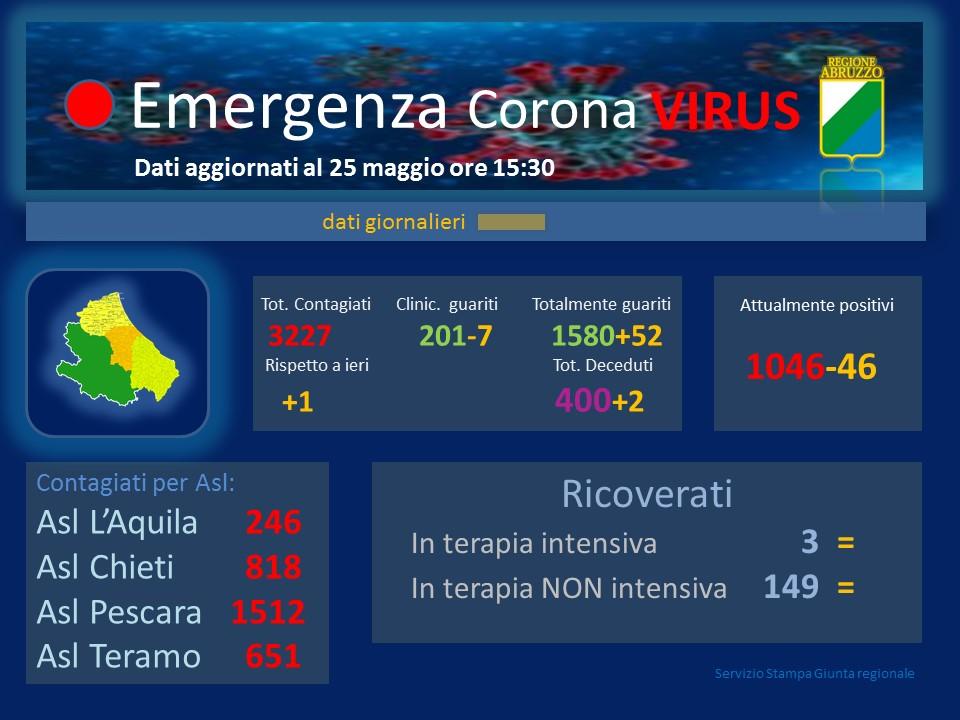Coronavirus in Abruzzo, positivi a 3227 si registra un aumento di 1 nuovo caso