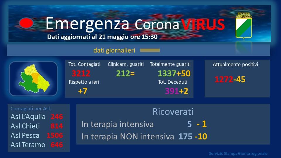 Coronavirus in Abruzzo, positivi a 3212 si registra un aumento di 7 nuovi casi