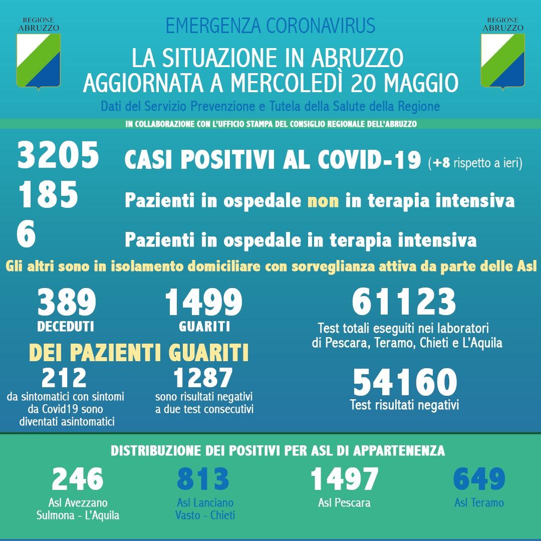 Coronavirus: Abruzzo, dati aggiornati al 20 maggio. Casi positivi a 3205