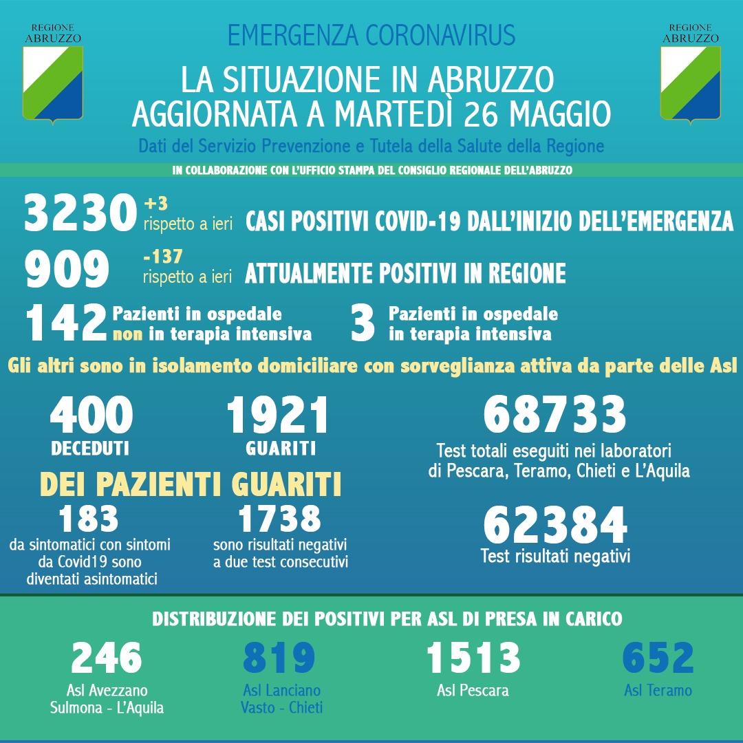 Coronavirus in Abruzzo, positivi a 3230, si registra un aumento di 3 nuovi casi