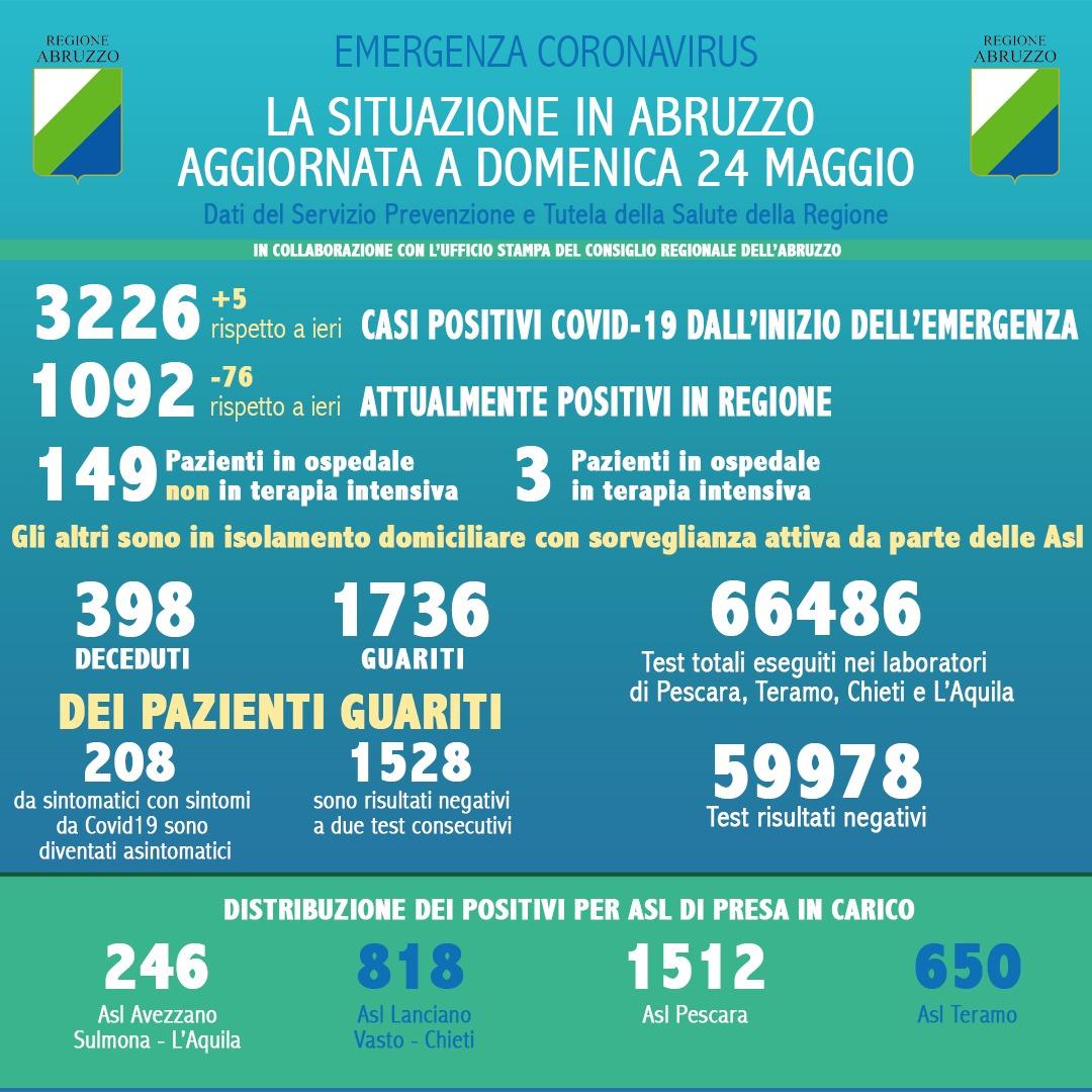 Coronavirus in Abruzzo, dati aggiornati al 24 maggio, 5 nuovi casi
