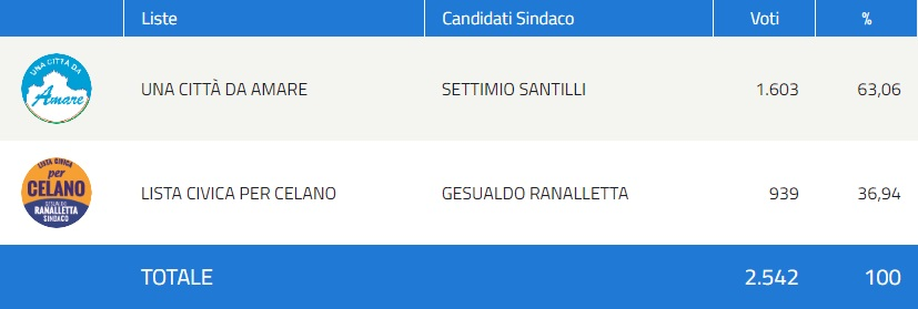 Settimio Santilli si conferma sindaco di Celano