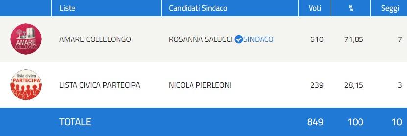 Il Comune di Collelongo conferma il Sindaco Rosanna Salucci