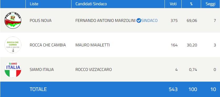 Fernando Antonio Marzolini rieletto Sindaco di Rocca di Botte