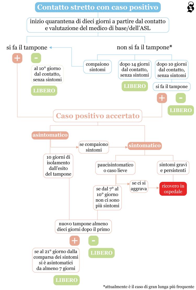 Gestione dei rifiuti in emergenza Covid. La Segen S.p.A. informa
