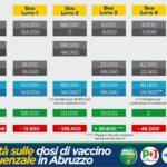 """Centrosinistra sulle dosi di vaccino antinfluenzale in Abruzzo: """"I dati dell'Aric smentiscono Marsilio, all'appello mancano 160.000 dosi"""""""