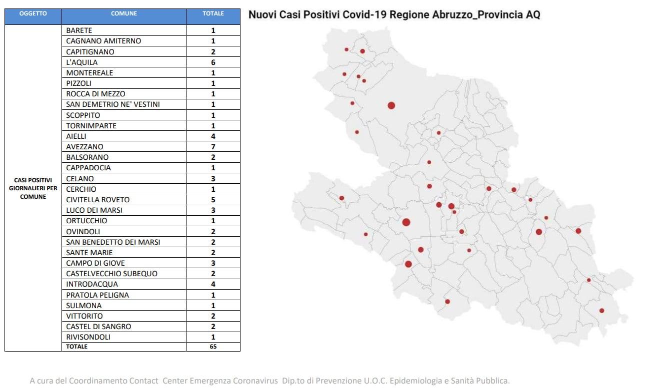 Coronavirus nella Marsica, 33 nuovi contagi