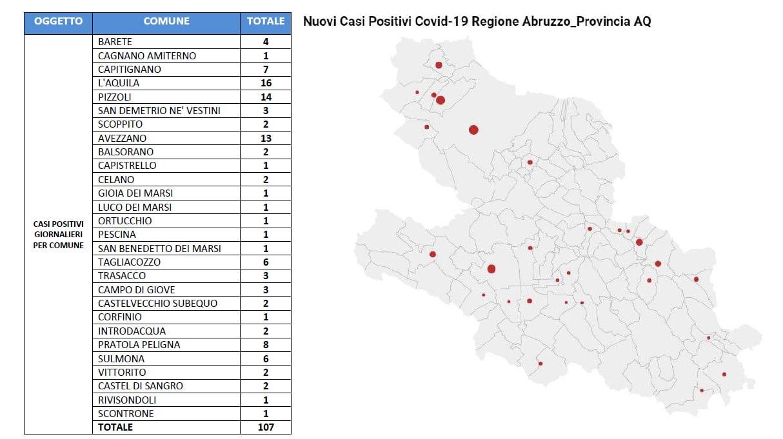 Aggiornamento Covid-19 nella Marsica, 32 nuovi contagi