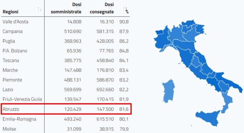 Vaccini in Abruzzo: finora somministrate l'81,6% delle dosi disponibili