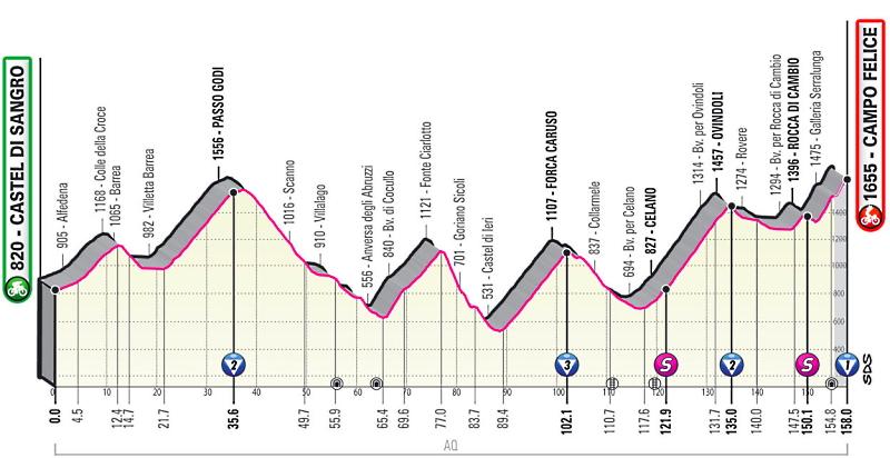 Collarmele, Celano e Ovindoli attraversate dalla nona tappa del Giro d'Italia il 16 maggio